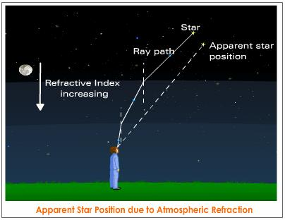 atmospheric-refraction-star-apparent-position.jpeg